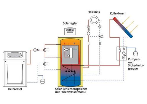 Solarthermie - Johann Pelzer